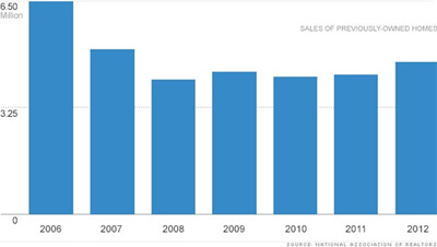 >2012 Home Sales - Best in 5 Years