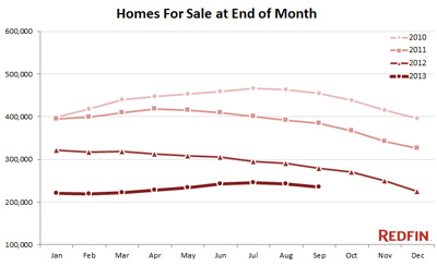 Housing Inventory Fell in September