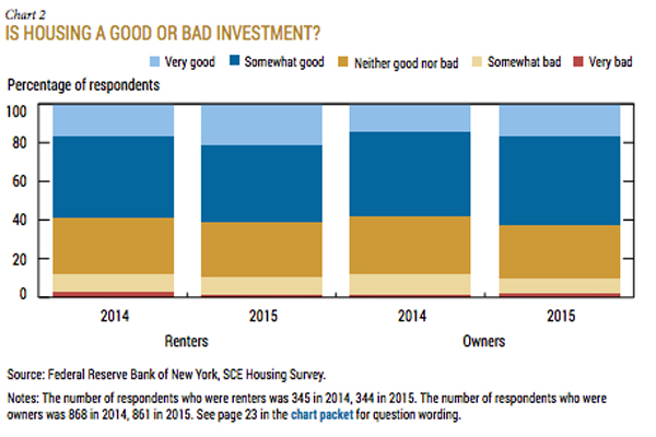 Respondents were asked about Boston area housing being a good or bad investment