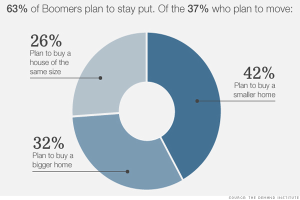 Many Baby Boomers plan to stay in their Long Island NY homes when they retire