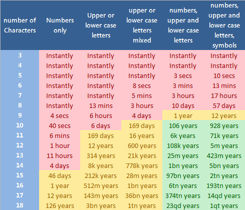 A Chart Outlining the Security of Passwords Today