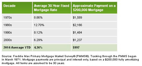 Putting Metro Atlanta mortgage rates in perspective over the past 40 years, now is still a great time to buy real estate.